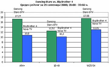 Над 1,2 милиона гледаха Dancing Stars снощи